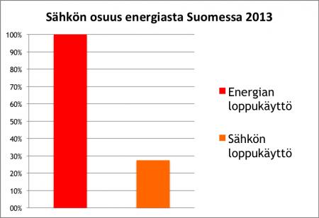 Energia-vs-sahko-Suomessa