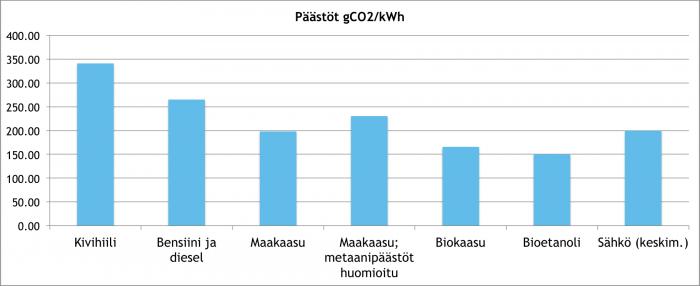 Energiamuotojen-paastokertoimia