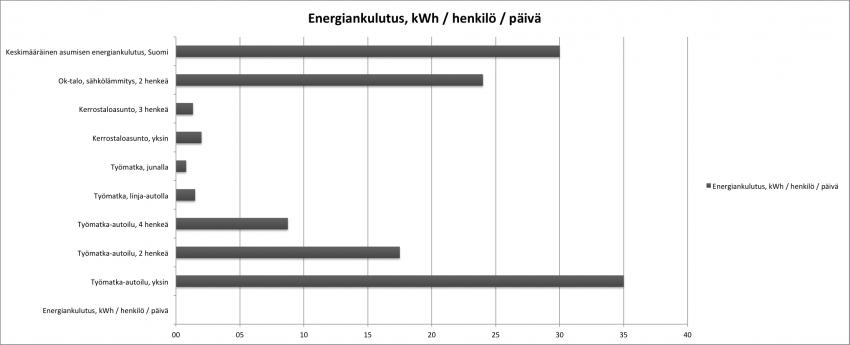 Energiankulutus-kWh-per-hlo-pv-v2