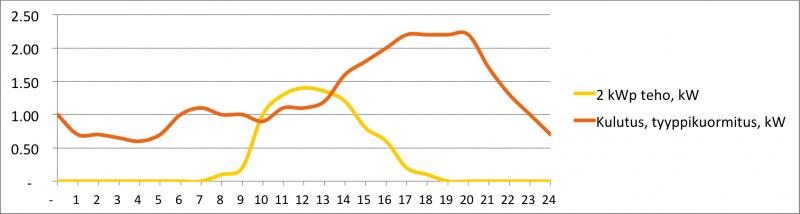 Aurinkoenergia-2kW-kotitalous-ei-sahkolammitysta