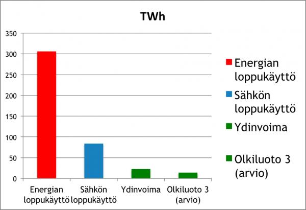 Energian-loppukaytto2013-sis-OL3