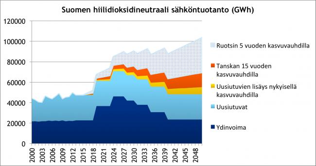 Uusiutuvien-kasvuvauhdit-2050