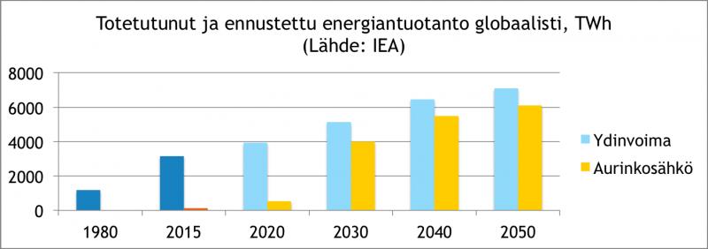 Ydin+Uusiutuva-markkinat-2050