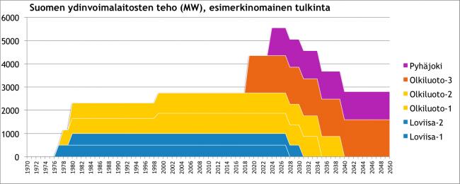 Ydinvoima-tehot-2050