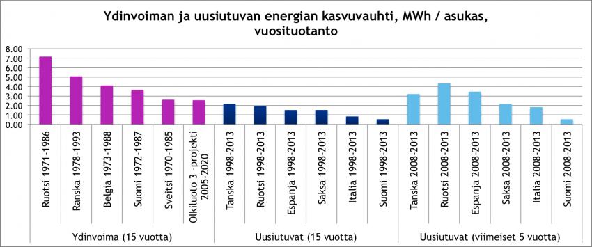 Ydinvoiman-ja-uusiutuvien-kasvuvauhti