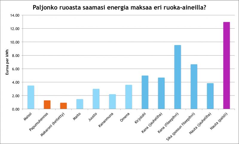 Ruoan-energian-hinta