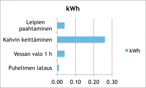 Eräiden kodin askareiden sähkön kulutuksia