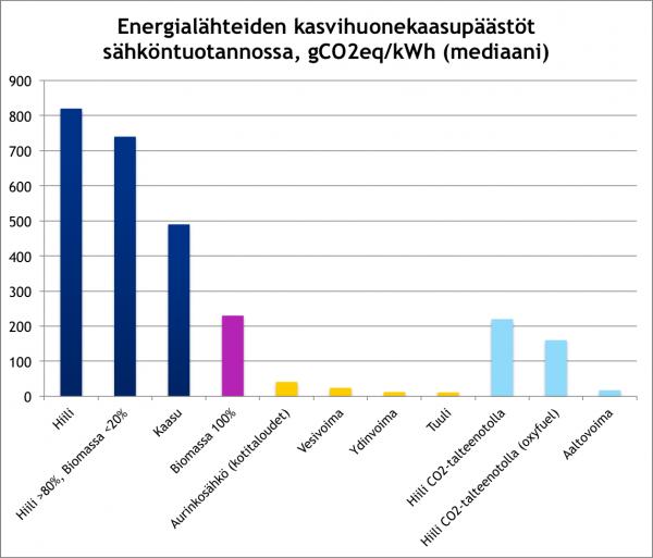Energialähteiden päästöt