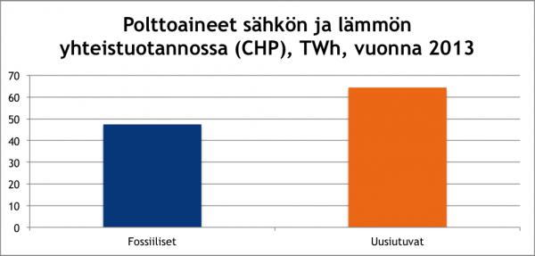 Polttoaineet sähkön ja lämmön yhteistuotannossa (CHP) vuonna 2013