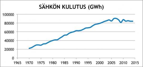 Sähkön-kulutus-1970-2015