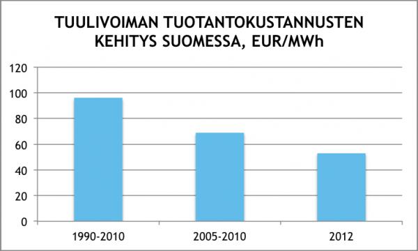 Tuulivoiman-tuotantokustannukset