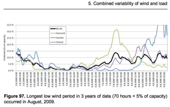 Tuulivoimatehon vaihtelu Suomessa, Ruotsissa ja Norjassa
