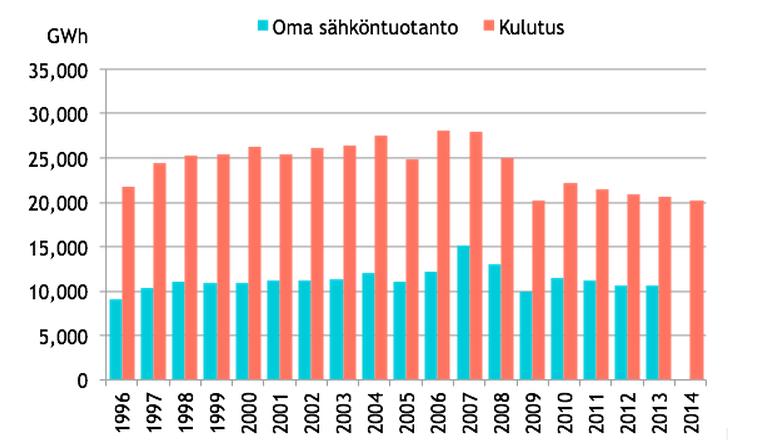 Metsäteollisuuden sähkön kulutus ja tuotanto