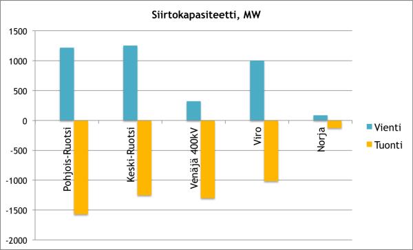 Suomen sähköverkko siirtokapasiteetti