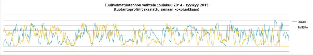Suomen ja Tanskan tuulivoimatuotannon vaihtelu - vertailu