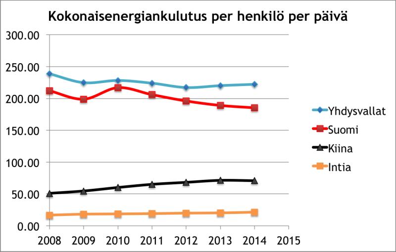 Energiankulutus per capita esimerkit suunnat