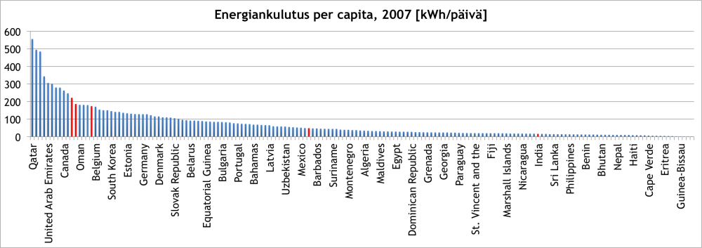 Energiankulutus per capita maittain 2007