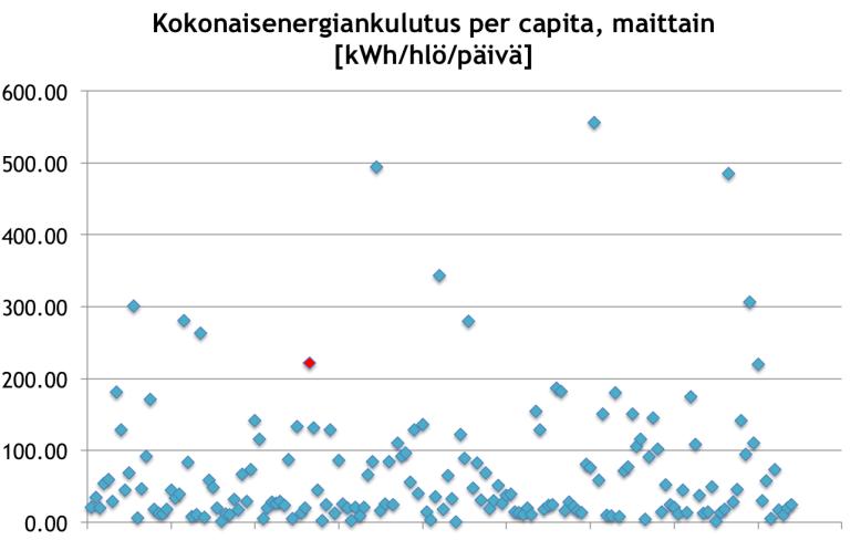 Energiankulutus pilvi per capita maittain 2007