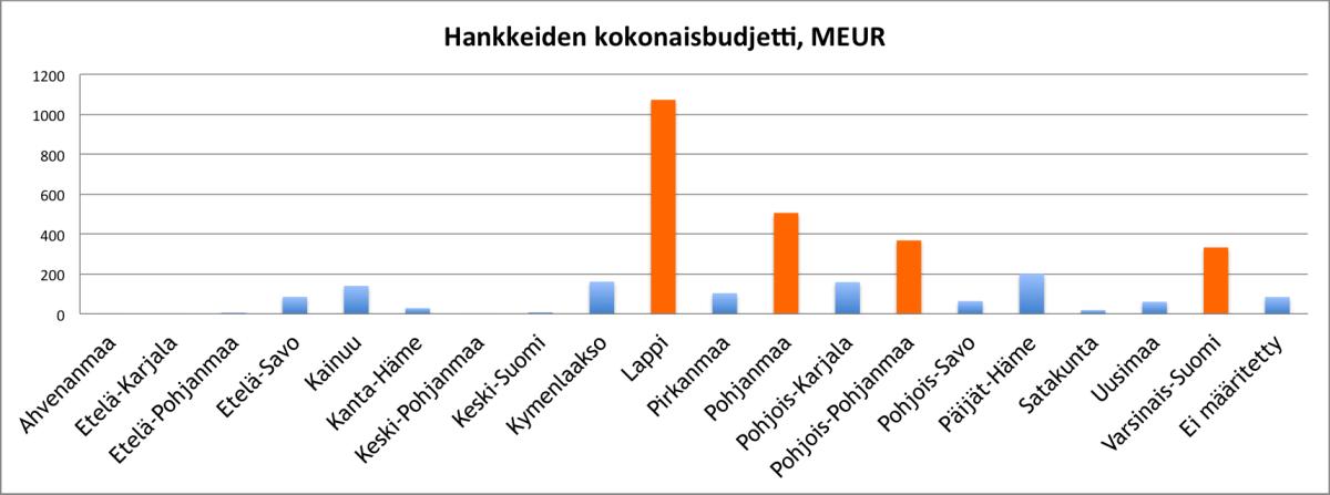 Energiakarkihankkeiden kokonaisbudjetti cleantech