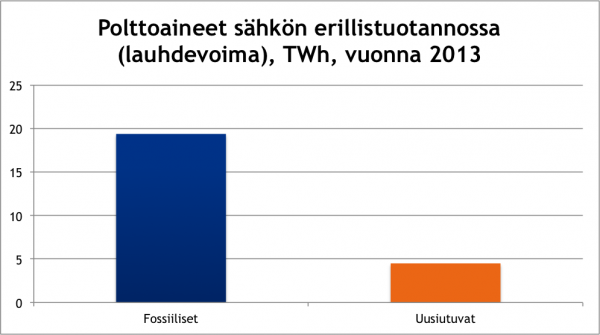 Polttoaineet sähkön erillistuotannossa lauhdevoima vuonna 2013