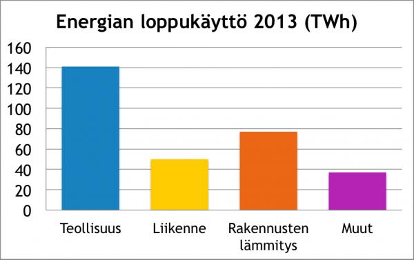 Energian loppukäyttö 2013