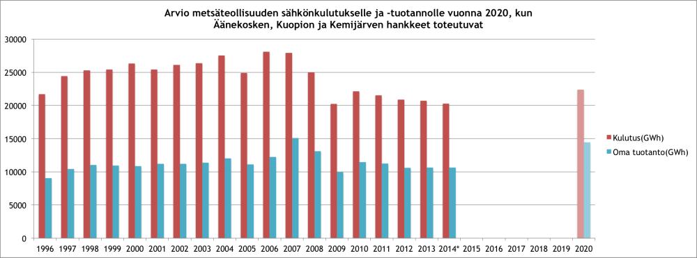Sellutehtaiden Äänekoski, Kuopio, Kemijärvi arvioitu vaikutus sähköntuotantoon ja kulutukseen