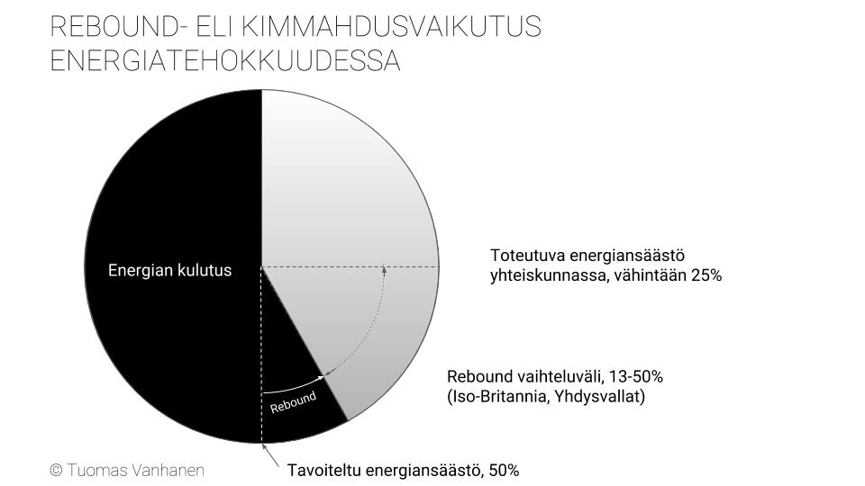 Energiatehokkuus, rebound eli kimmahdusvaikutus